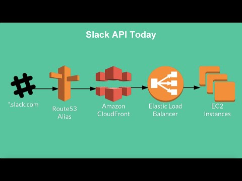 Slack Talks About Secure API Acceleration with Amazon CloudFront