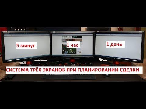 Стратегия три экрана Элдера и лучшие точки входа