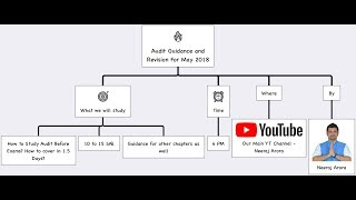 Audit Revision For CA IPCC and CA Inter By Neeraj Arora