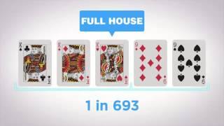Daftar Tangan Dalam Permainan Poker (Poker Hands Rankings)
