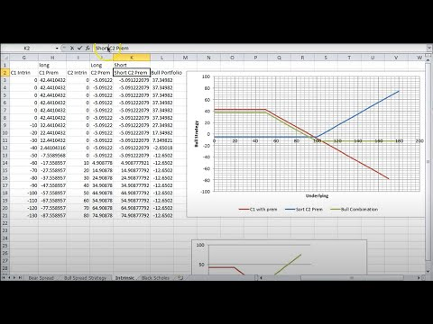 Bear Spread Strategy using Calls