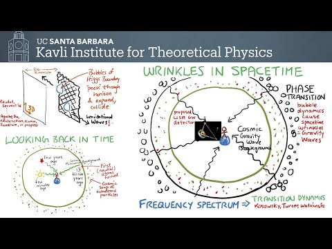 Fundamental Physics and the Fifth Dimension - KITP Public Lecture by Raman Sundrum