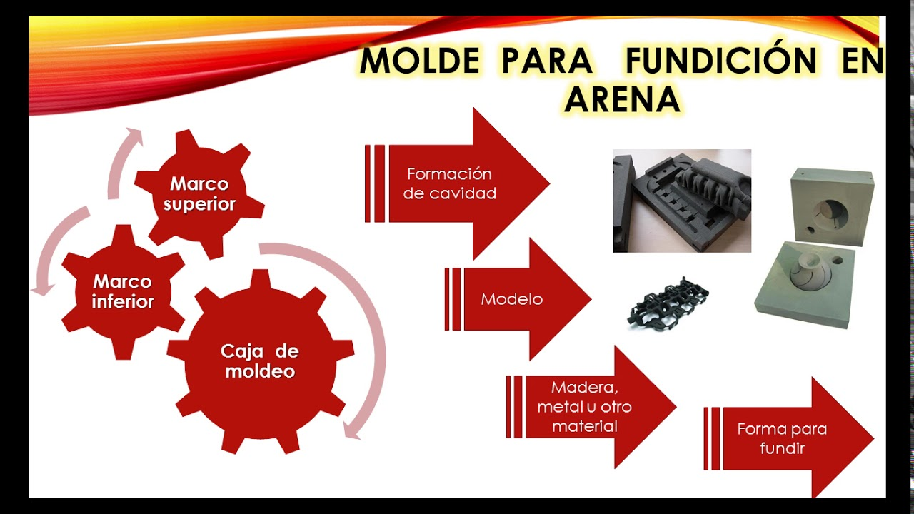 Proceso De Fundición - Universidad del Magdalena - YouTube