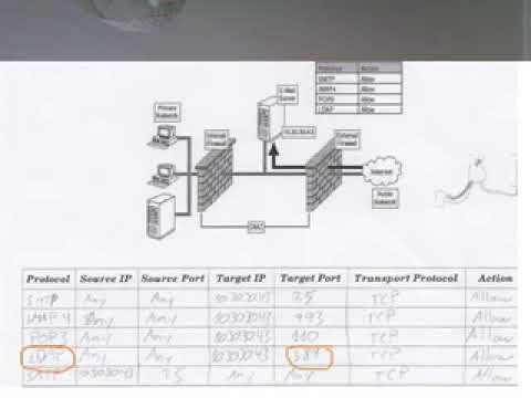 Configure an external firewall