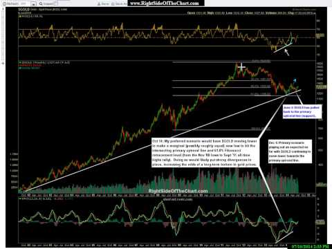 Gold & Silver Mining Sector Overview July 10, 2014