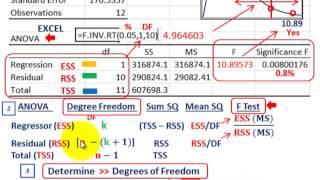 Regression Analysis (Analysis Of Variance, ANOVA, R-Squared, T-Test, Degree Freedom)