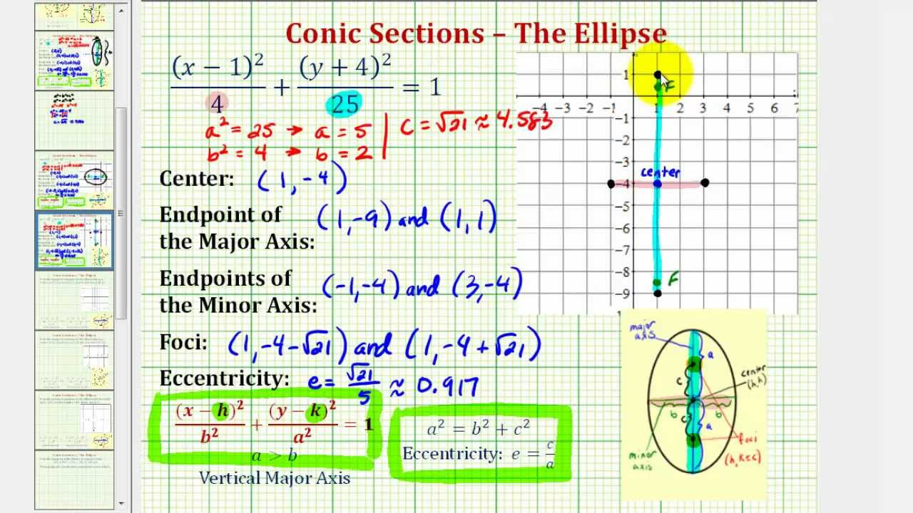 Ex 2: Graph An Ellipse With Center Not At The Origin And Vertical Major Axis