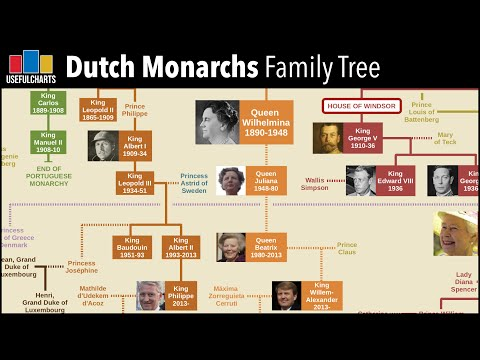 Dutch Monarchs Family Tree