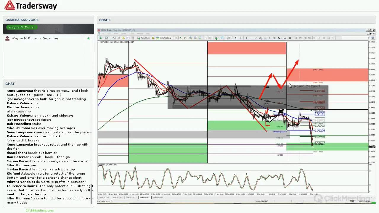 How to trade forex using price action