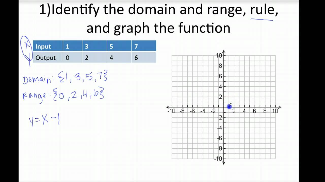 linear relationship tables how to find the rule