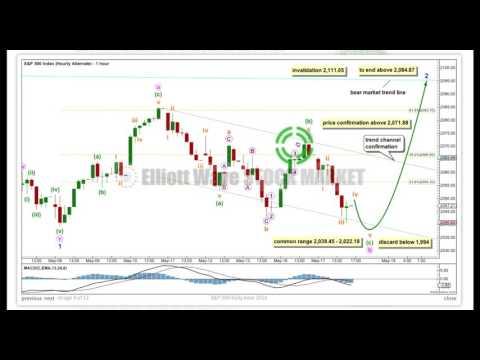 S&P 500 Elliott Wave Technical Analysis - 17th May, 2016
