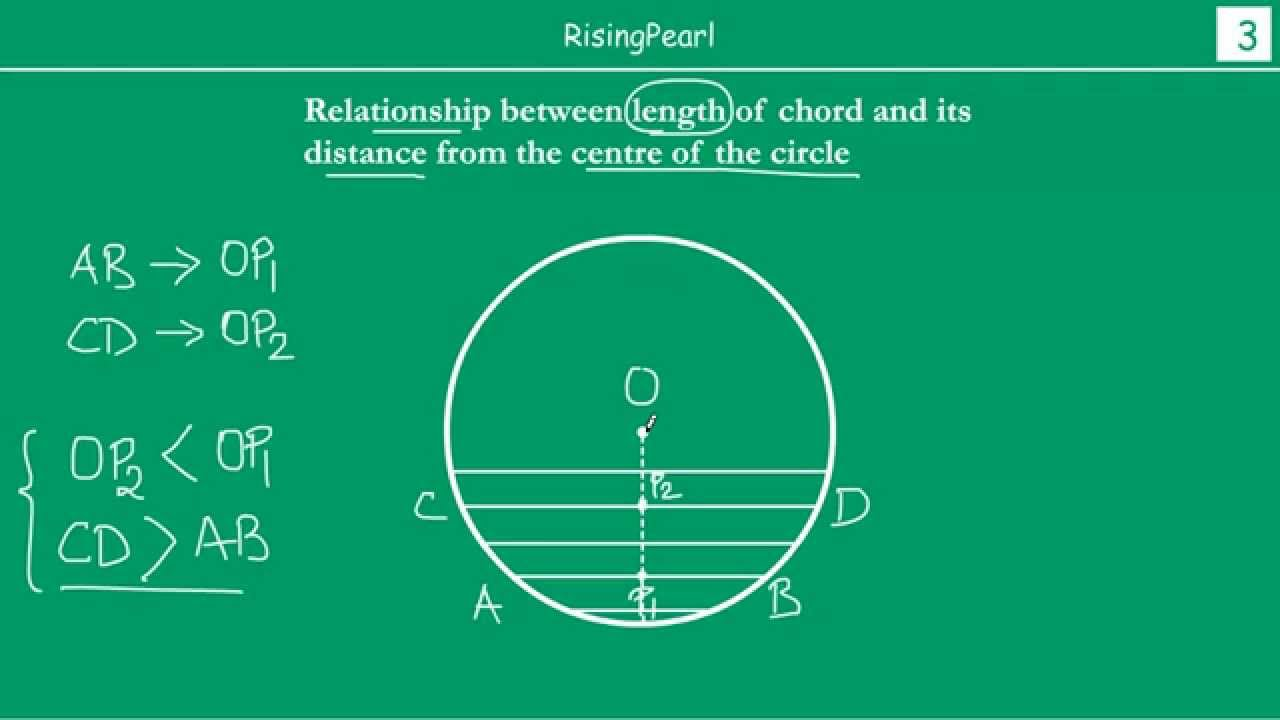 Length of a chord and its relationship to the distance of chord length of a chord and its relationship to the distance of chord from the center of the circle ccuart Image collections