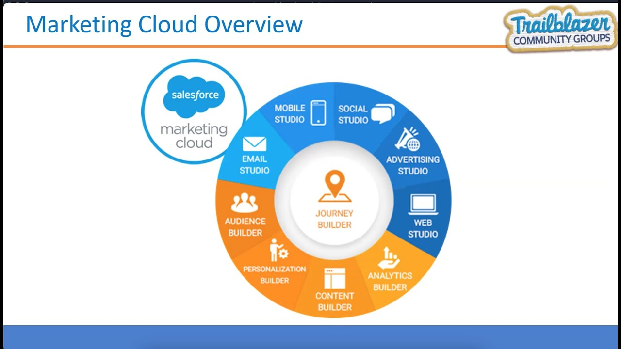 Introduction to Marketing Cloud    #Salesforce #SFDCKanpurMeetup    AMIT SINGH