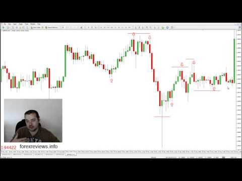 What is a Significant Engulfing Candle?