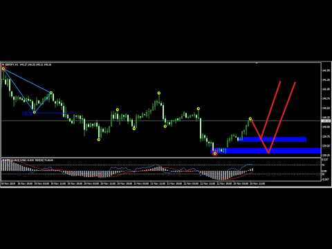 forex-gump-ultra-indicator,-trading-strategy-system-scalping