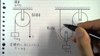 金野の授業の教材 工業力学及演習1対応 http://fluid.mech.kogakuin.ac....
