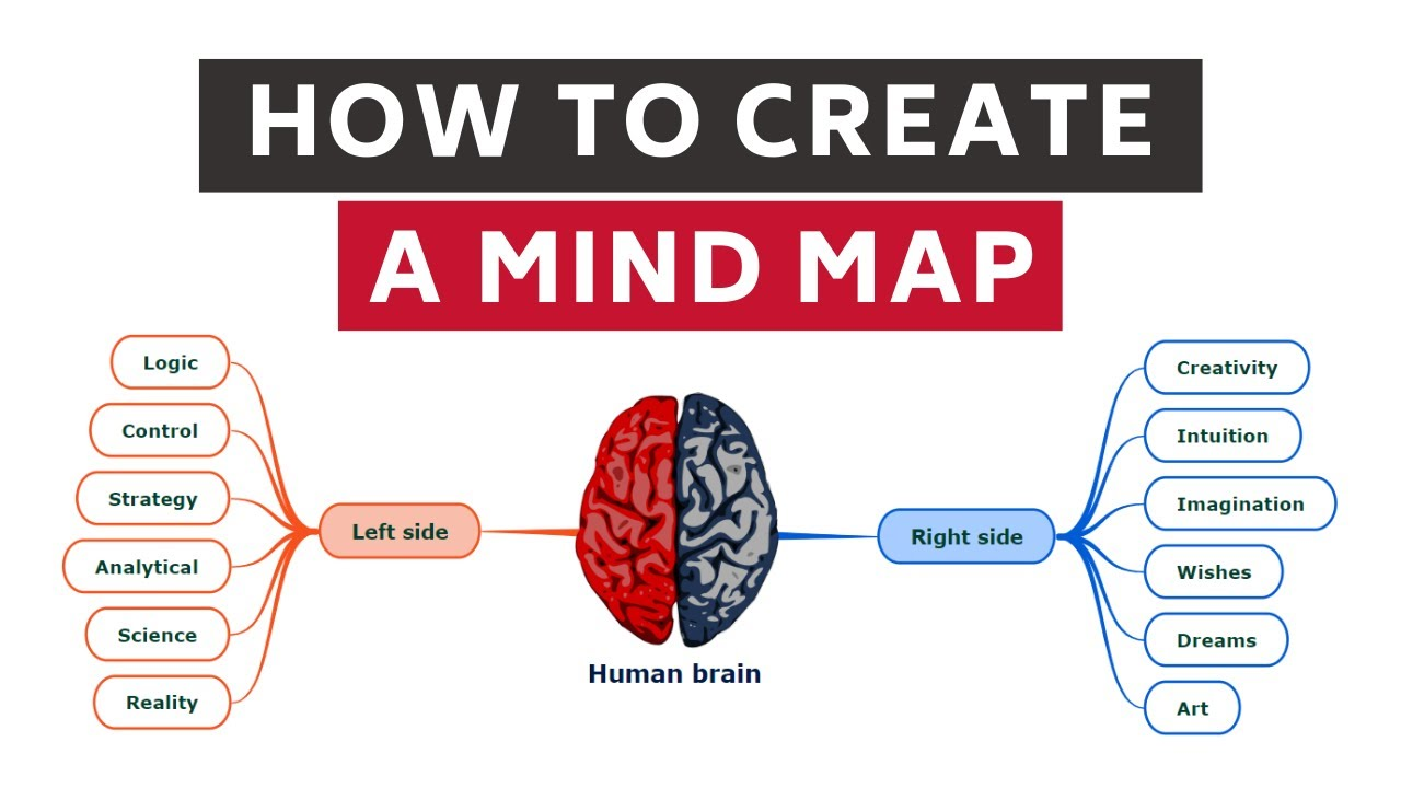 How to create a mind map (Tutorial) 2021