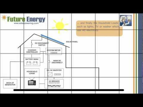 How does an Off-Grid Solar PV System work ?