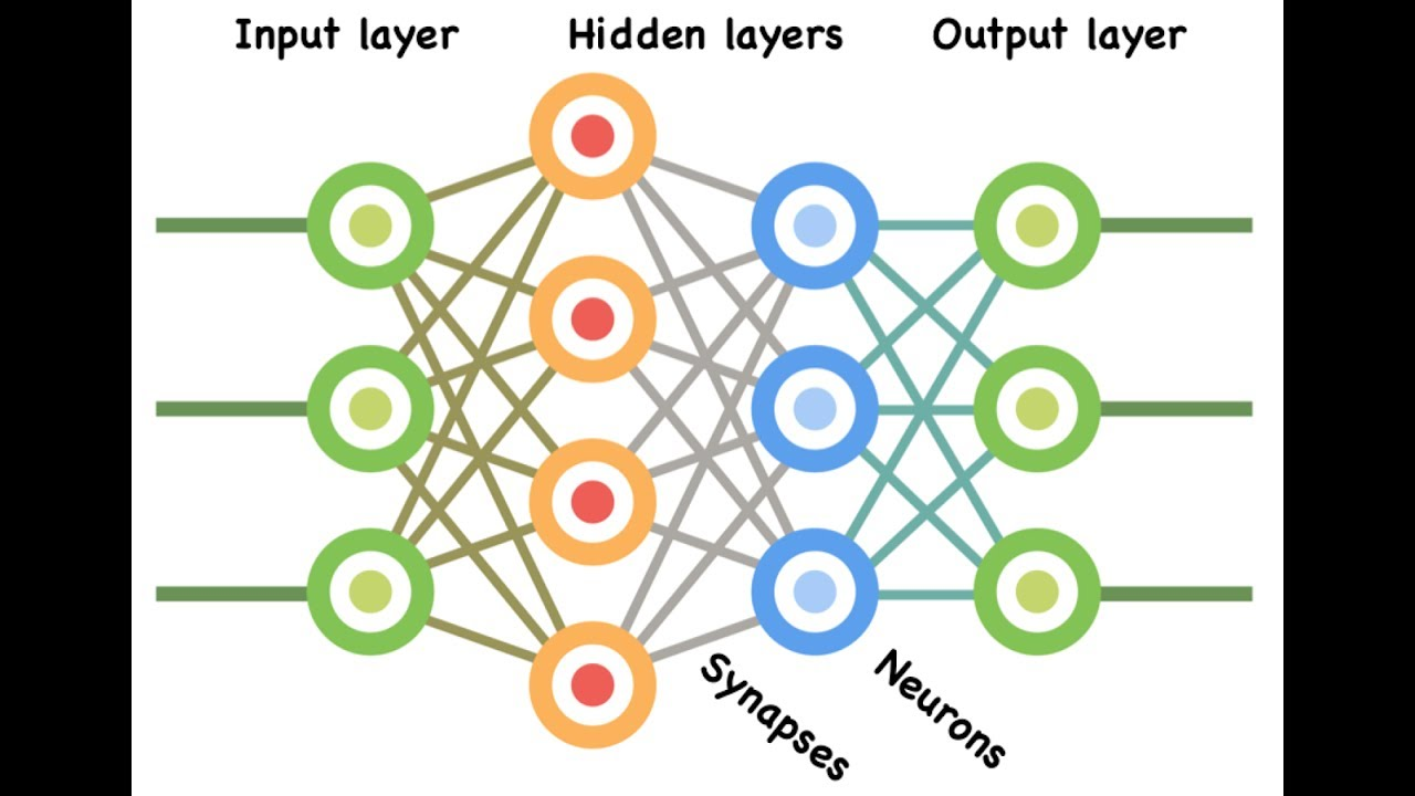Building Deep Multiple Hidden Layer Neural Network with TensorFlow