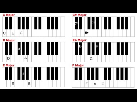 Piano Chords How To Play Major Chords Beginner Piano Lesson 20