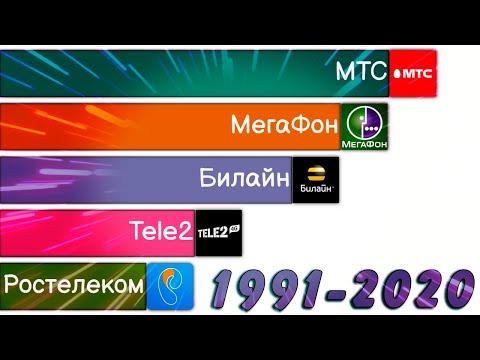 Крупнейшие Сотовые Операторы России 1991-2020   Сравнение