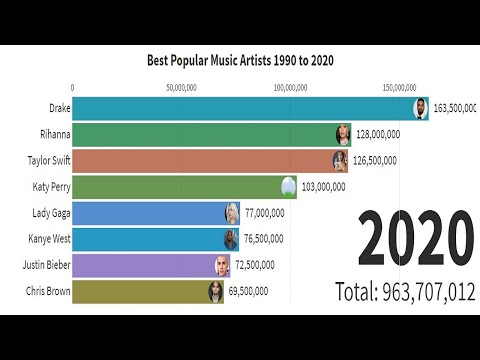 popular-music-artists-in-the-world-|-top-music-artists-in-1990-to-2020