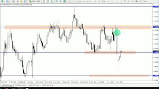 Market Structure (Support and Resistance) Zones Tutorial