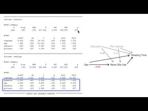 Estimating A Mediation Model Including Covariates With PROCESS (V3.1)