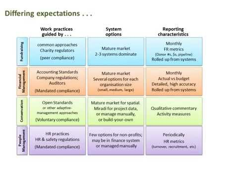 Conservation Business Process model expectations video HD