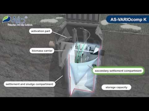 Domestic wastewater treatment plants (WWTP) AS-VARIOcomp K