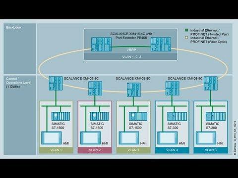 SIMATIC Virtual LAN (German)