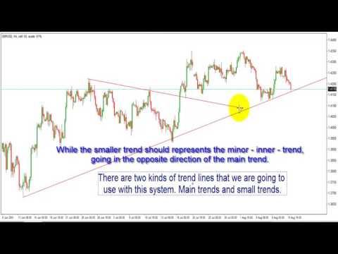 Profitable Forex Strategy Trendline Breakout and Fibonacci / gcm forex analiz