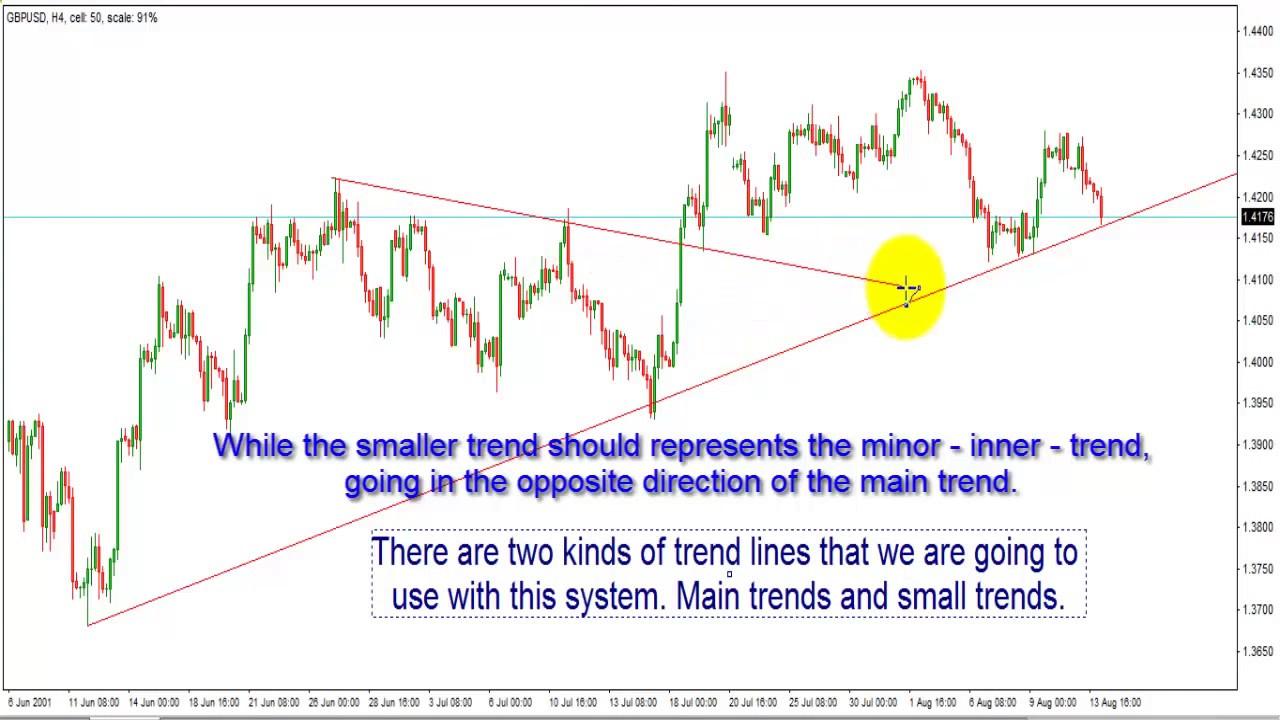 Forex trendline breakout strategy