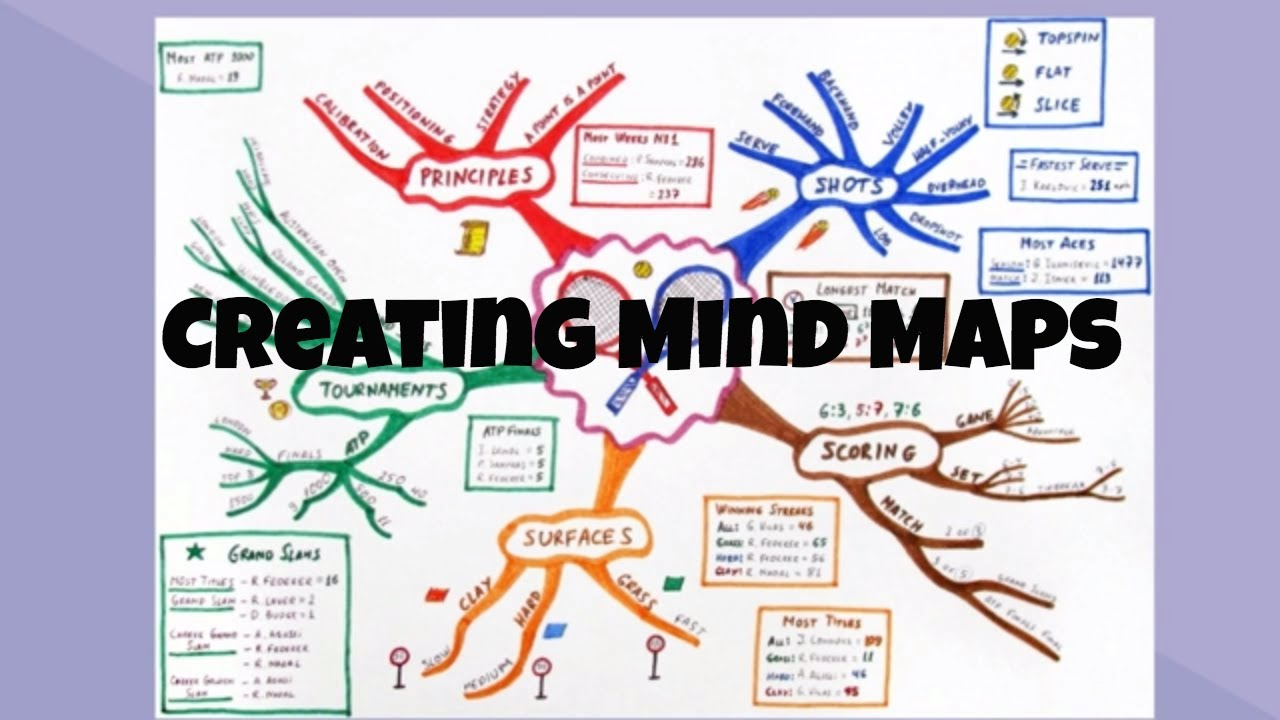 Step by Step directions for creating a mind map