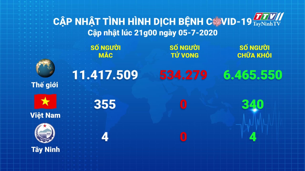 Cập nhật tình hình Covid-19 vào lúc 21 giờ 05-7-2020 | Thông tin dịch Covid-19 | TayNinhTV