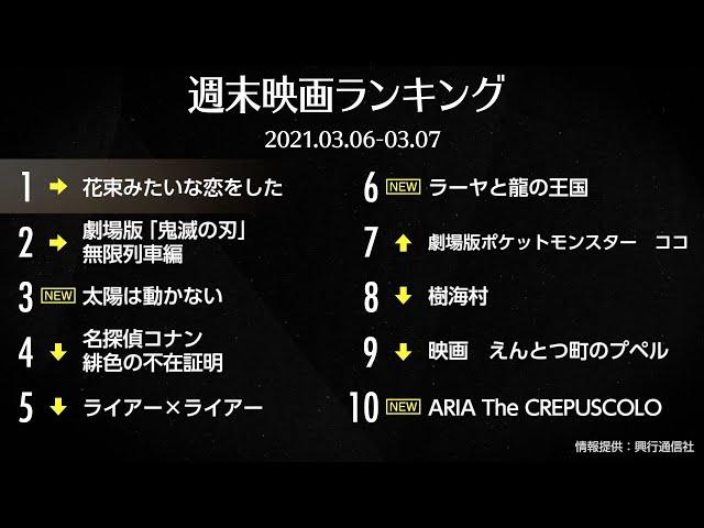 映画予告-『花束みたいな恋をした』V6!『太陽は動かない』3位スタート 先週末の映画ランキング2021.03.06-03.07