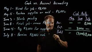 Accounting Fundamentals | Cash vs. Accrual Accounting