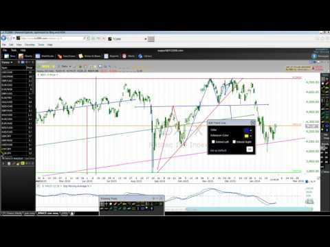 How To Buy And Sell NASDAQ 100 Stock Index In 2016 Like Pro Part One