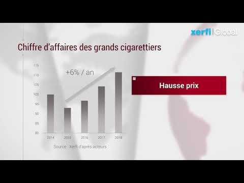 L'industrie mondiale du tabac [Philippe Gattet]