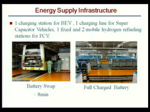 New Energy Vehicles (NEV) Demonstration in China