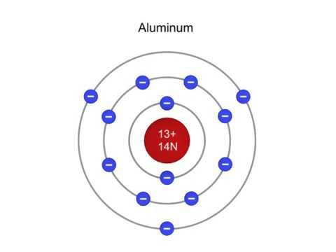 What is the    Structure    of an    Atom      YouTube