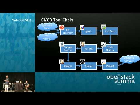 Growing OpenStack at Time Warner Cable