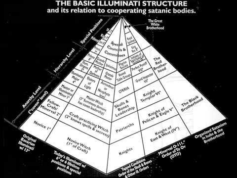 Illuminati. John Todd...The Major Player's.