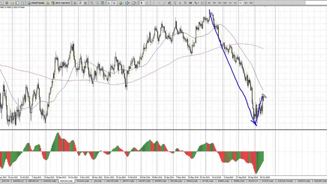 Онлайн евро доллар gbp jpy forex news