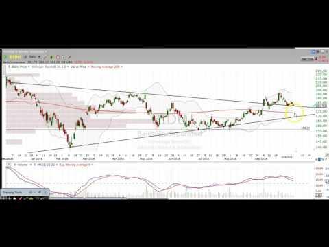 Stock Chart Technical Analysis AAPL BIDU NFLX TWTR
