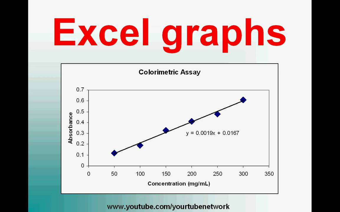 Plot a graph in Excel (high definition tutorial) - YouTube