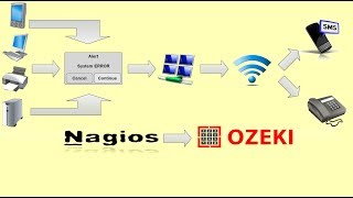 Send SMS from Nagios - Configuring SMS notifications(, 2010-08-16T05:50:21.000Z)