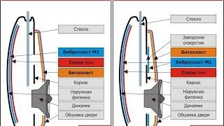 Шумоизоляция дверей. ПОЛНЫЙ ОБЗОР. Geely CK-2