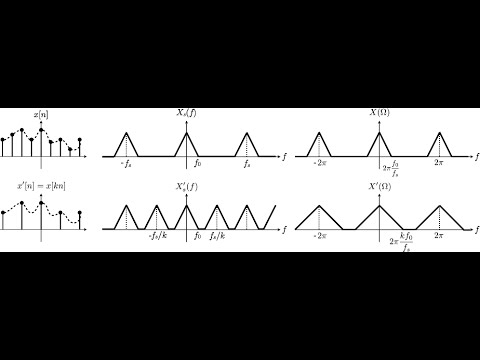 DSP Lecture 14: Continuous-time filtering with digital systems; upsampling and downsampling