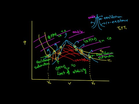 Vapour-liquid phase diagram (P-V projection)